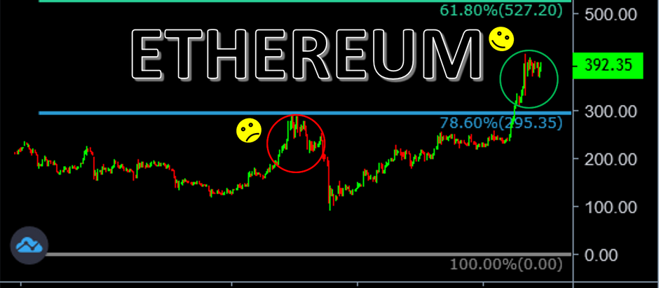 Ethereum Broke Through 78.6% Fibonacci Retracement Level