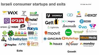 Consumer-startups-in-Israel.webp