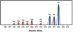 ICPMS heavy metals lead and mercury cont
