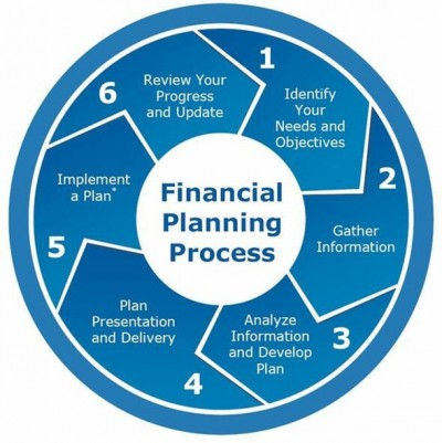 Strategic Tax & Retirement Financial Planning Process