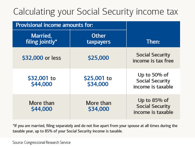 Calculating Social Security Income Tax