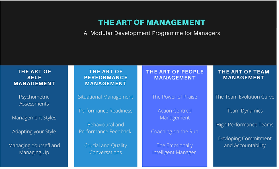 Art of Management CTG Group