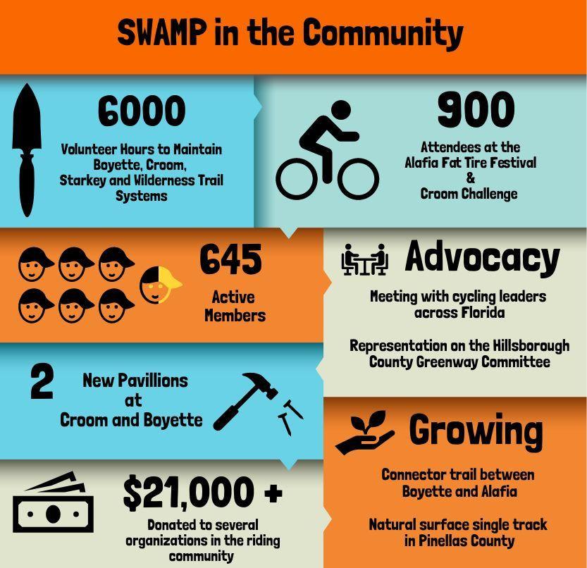 Swamp Community.jpg