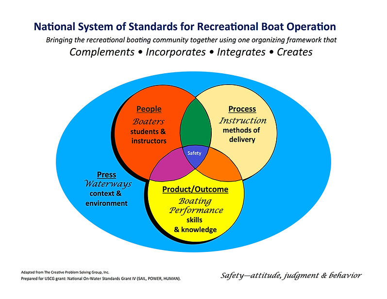 On-Water Standards Development