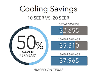 Lennox 20SEER cost savings in texas, ERA Climate Control, Climate Control, AC units, E.R.A Climate Technologies, Climate Technologies, Tech, Heating, Cooling, Air Filters