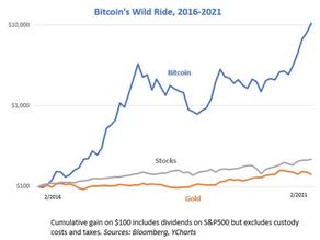 Bitcoin on nopeiten kehittyvä omaisuusluokka