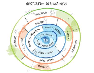 vuca onderhandelen.png