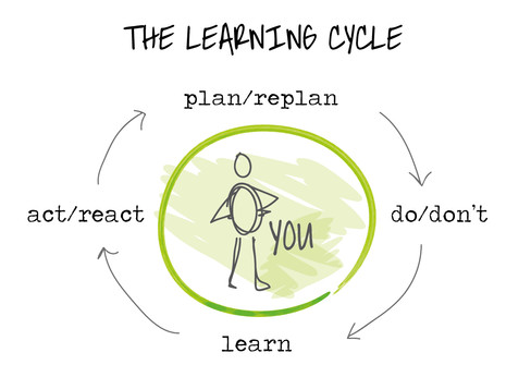 #58.1 learning cycle-01 (1).jpg