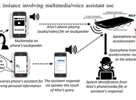 Spearphone Attack: Spy On Calls, Voice Notes, and Multimedia