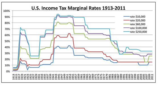US-Income-Tax-Marginal-Rates%20(002)_edi