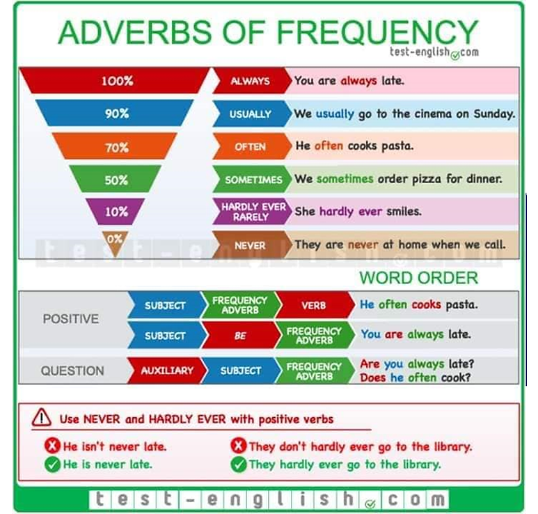 VERBS OF FREQUENCY.png