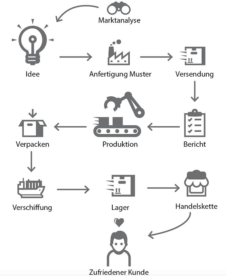 Produktionsablauf.png