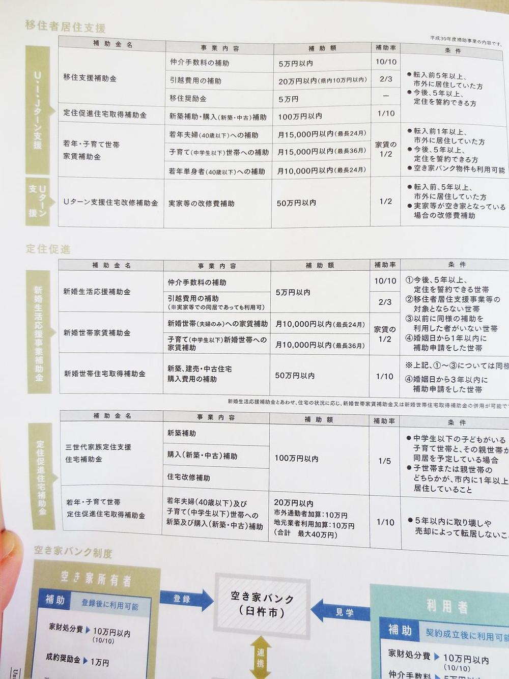 臼杵市の移住支援補助金制度