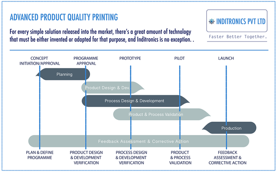 Key Feature: Advanced Product Quality Planning