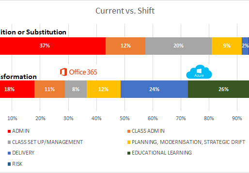 Developing education for eco-systems: O365 & Azure