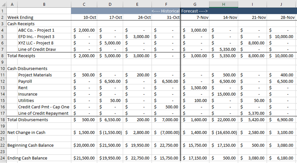 A completed cash flow forecasting example.
