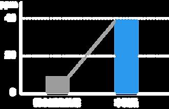 アセトアルデヒド分解量.png