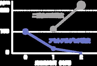アセトアルデヒド濃度と発生した二酸化炭素濃度.png