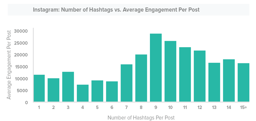 Instagram Number of Hashtags vs Average Engagement : From Sprout Social