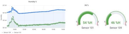 Restitution des données de Wi-Box : Humidité relative