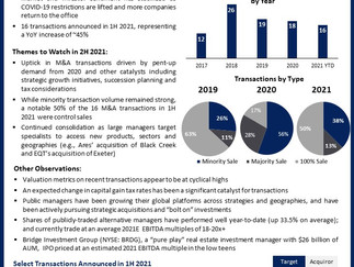 2021 Mid-Year M&A Market Review