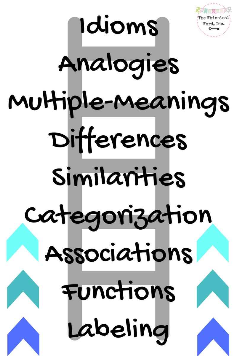 Language Processing Hierarchy