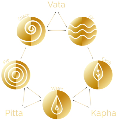 Ayurveda. Doshas, a combination of the five universal elements: space, air, fire, water and earth. Vata, Pitta, Kapha
