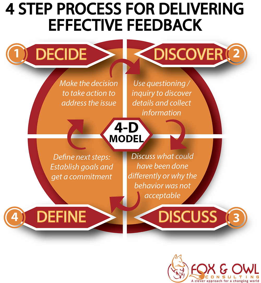4D Feedback Model - Process for delivering effective feedback to employees - Fox & Owl Consulting. All Rights Reserved.