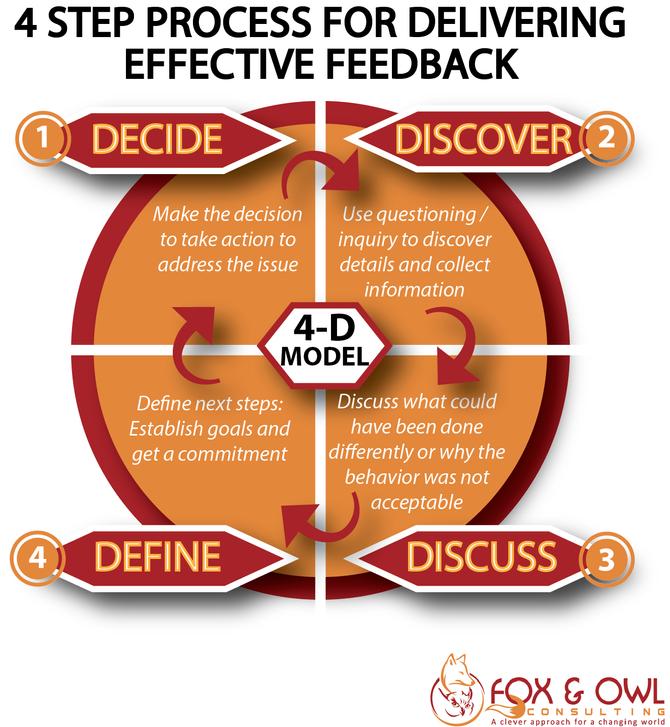 Employee Feedback is a Gift:                  The 4D Feedback Model