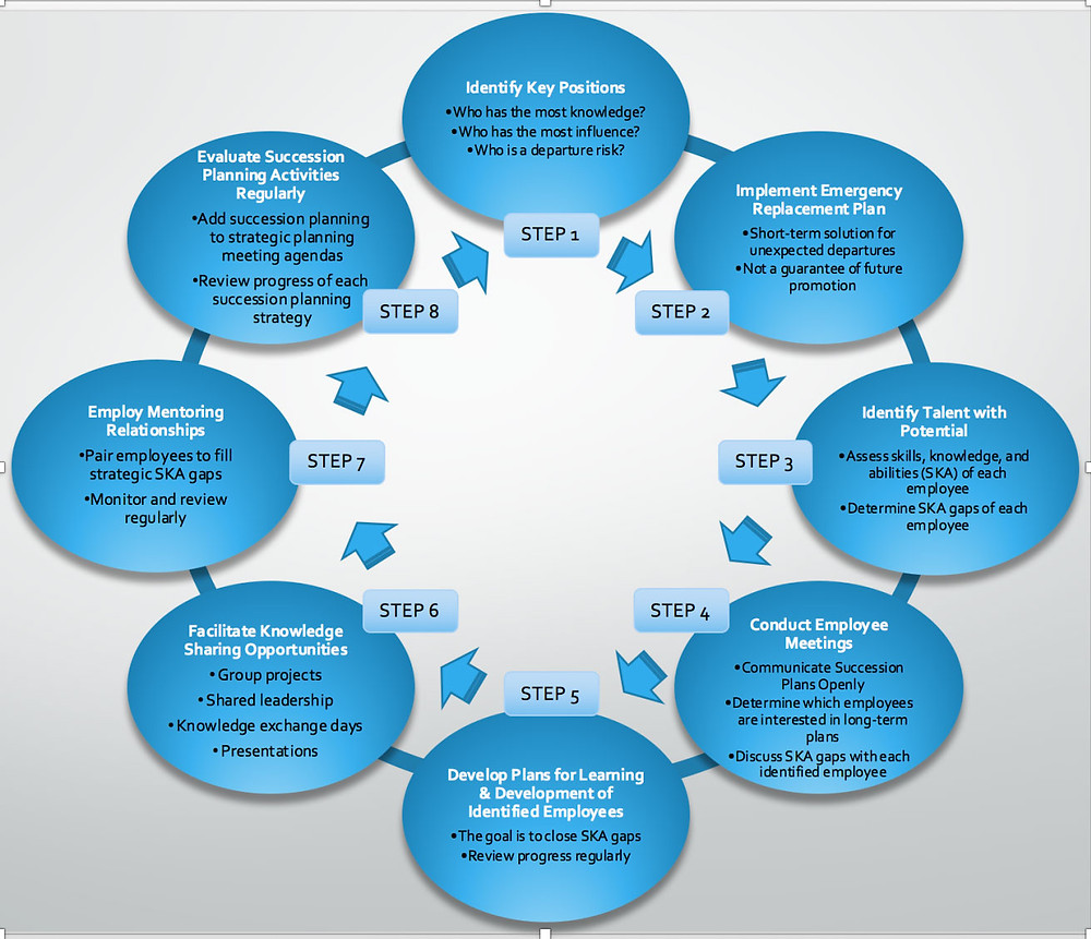 Succession Planning Quick Reference