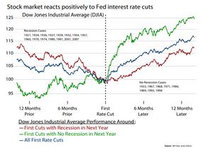 הורדת ריבית והשפעתה על השוק