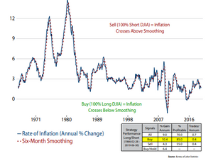 האינפלציה במדד המחירים לצרכן והשפעתה על שוק המניות
