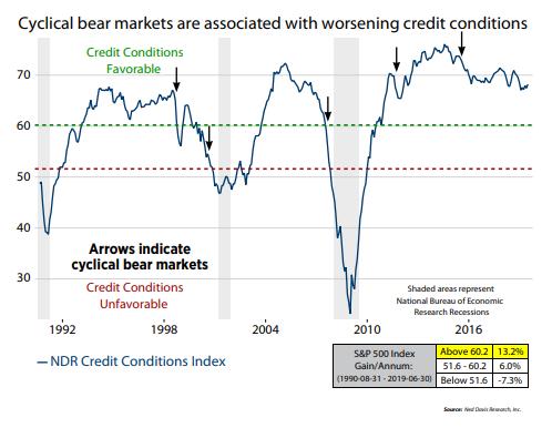 מדד האשראי