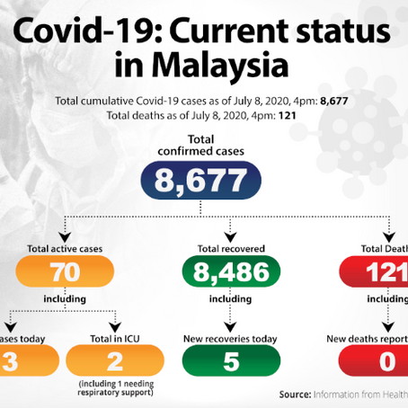 Dr Noor Hisham: Malaysia mencatat sifar transmisi Covid-19 tempatan untuk kali kedua, tiga kes yang