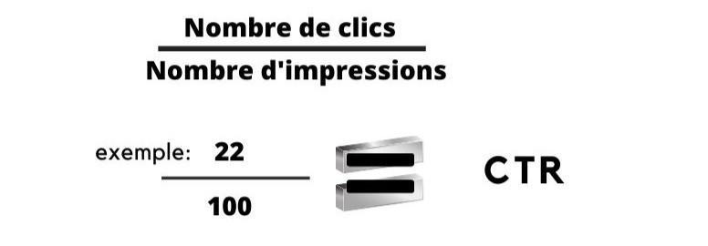 nombre de clics divisé par le nombre d'impressions