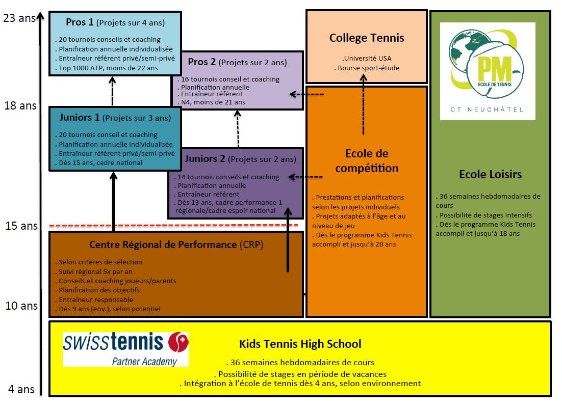 Structure PM Academy - Swisstennis