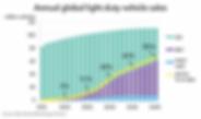 1. BNEF EV growth chart.png