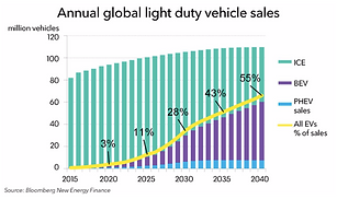 1. BNEF EV growth chart.png