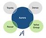 0 Aurora partners.png