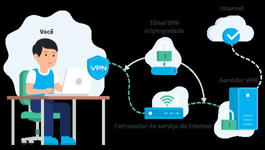 Como funciona uma VPN