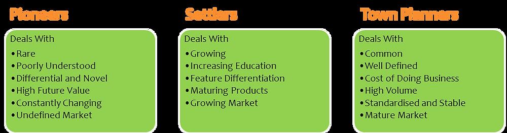 Pioneers - Settlers - Town Planners