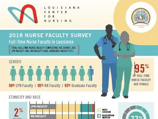The Louisiana Center for Nursing releases two new reports and infographics