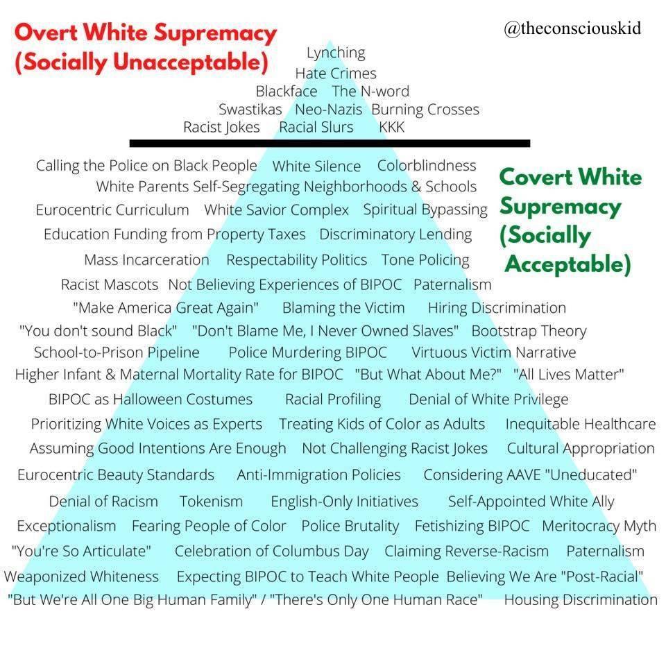 Overt vs Covert White Supremacy