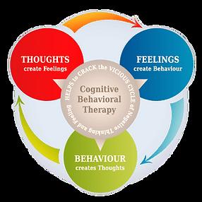 Congitive-Behavioral-Therapy-CBT-Model_e