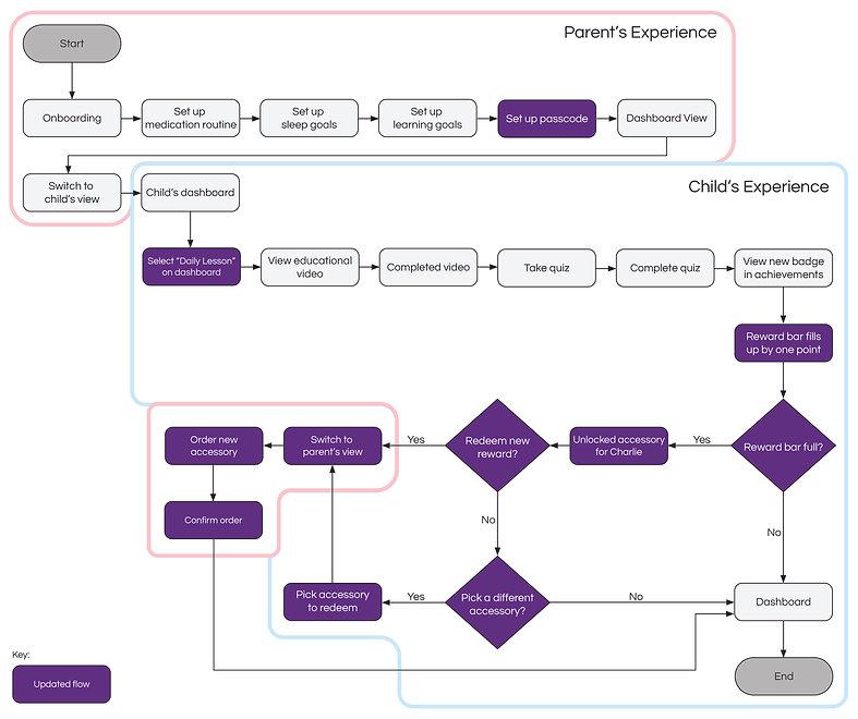 Flow Diagram 2-01.jpg