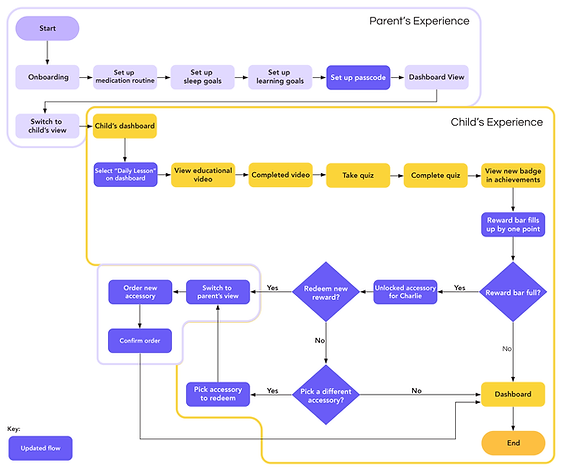 Flow Diagram Updated.png