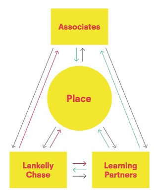 A chart with connections between the following words: place, associates, Lankelly Chase, and learning partners