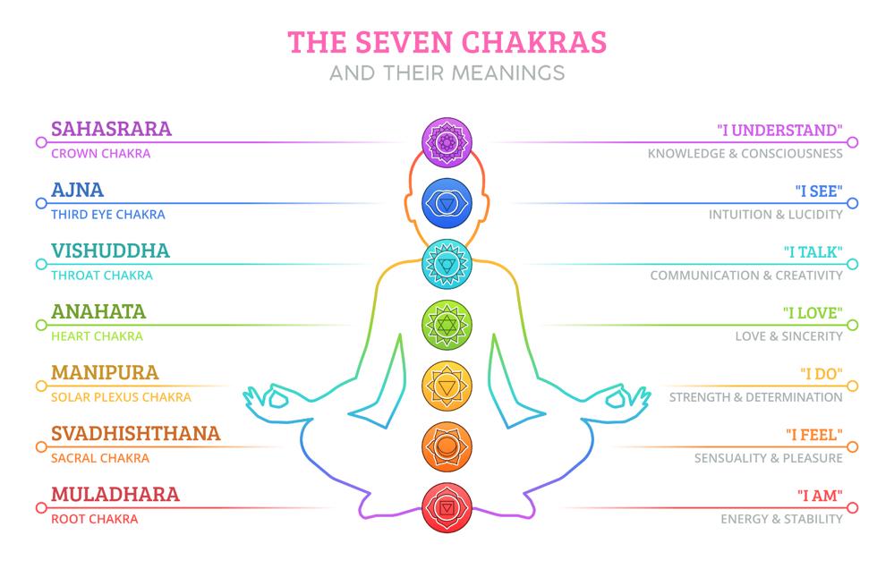 Description and location of the 7 Reiki Chakras