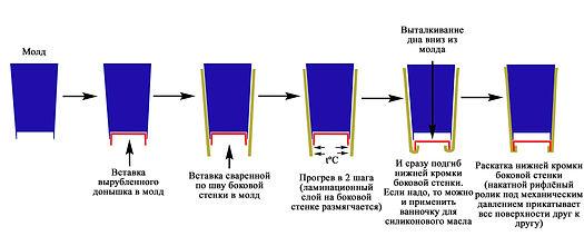 технология формовки дна бумажного стаканчика