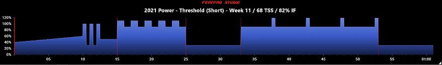 2021 Power - Threshold (Short) - Week 11